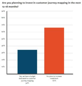 Aussichten für Investitionen in das Customer Journey Thema