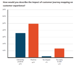 Auswirkung des CJM auf die Kundenzufriedenheit